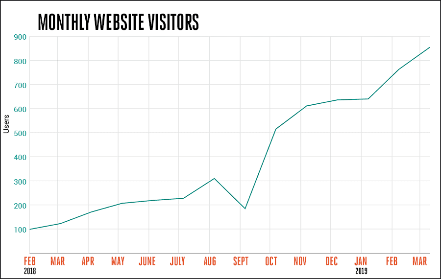 Monthly Website Visitors chart